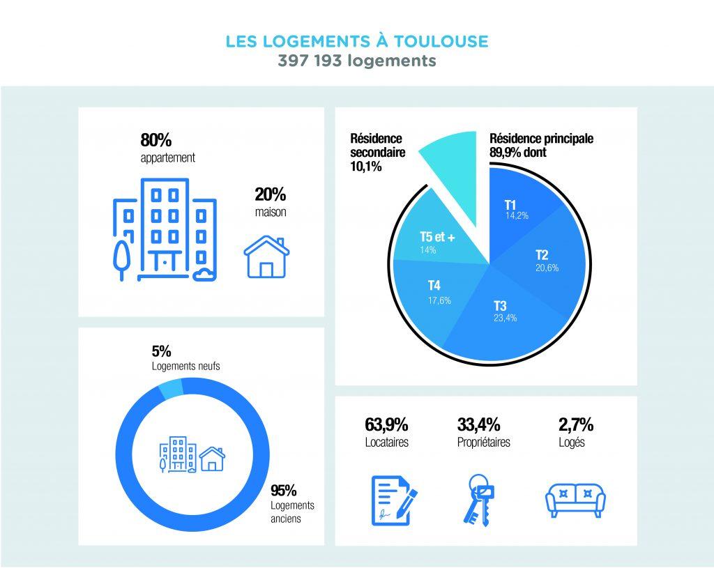 Les logements à Toulouse