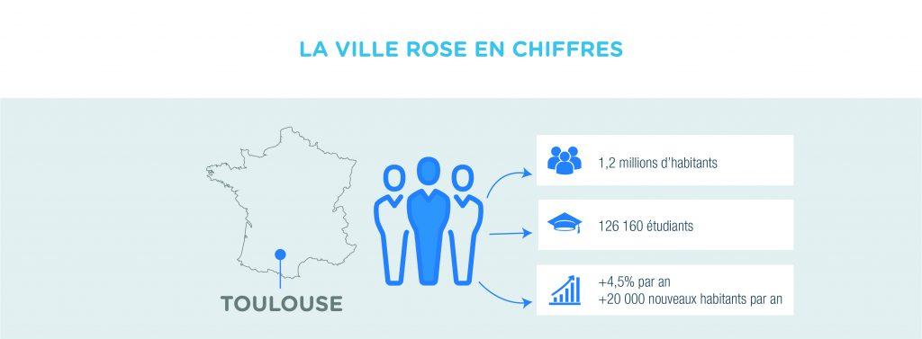 Toulouse en chiffres