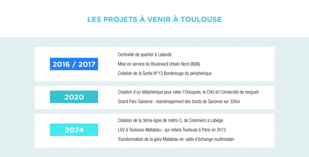 projets toulouse